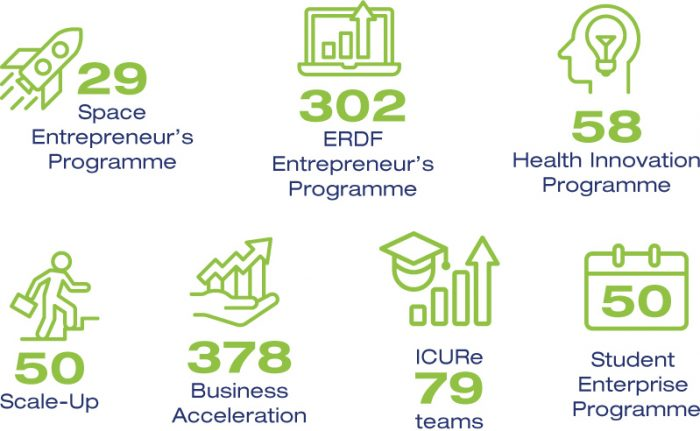 946 entrepreneurs took part in SETsquared programmes in 2018