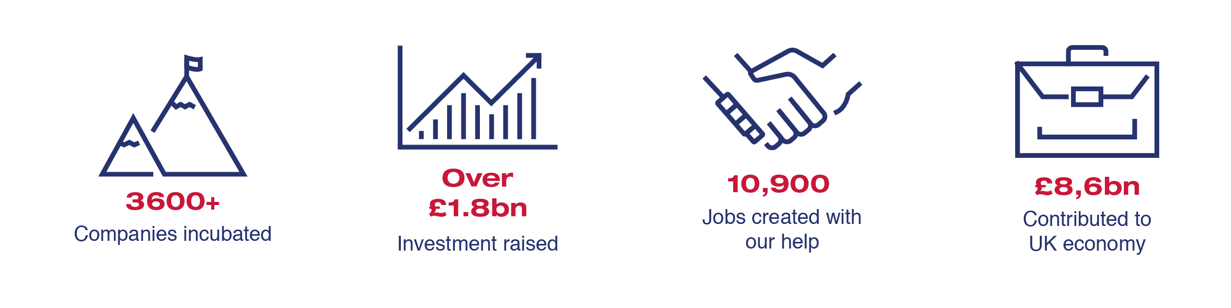 SETsquared's economic impact