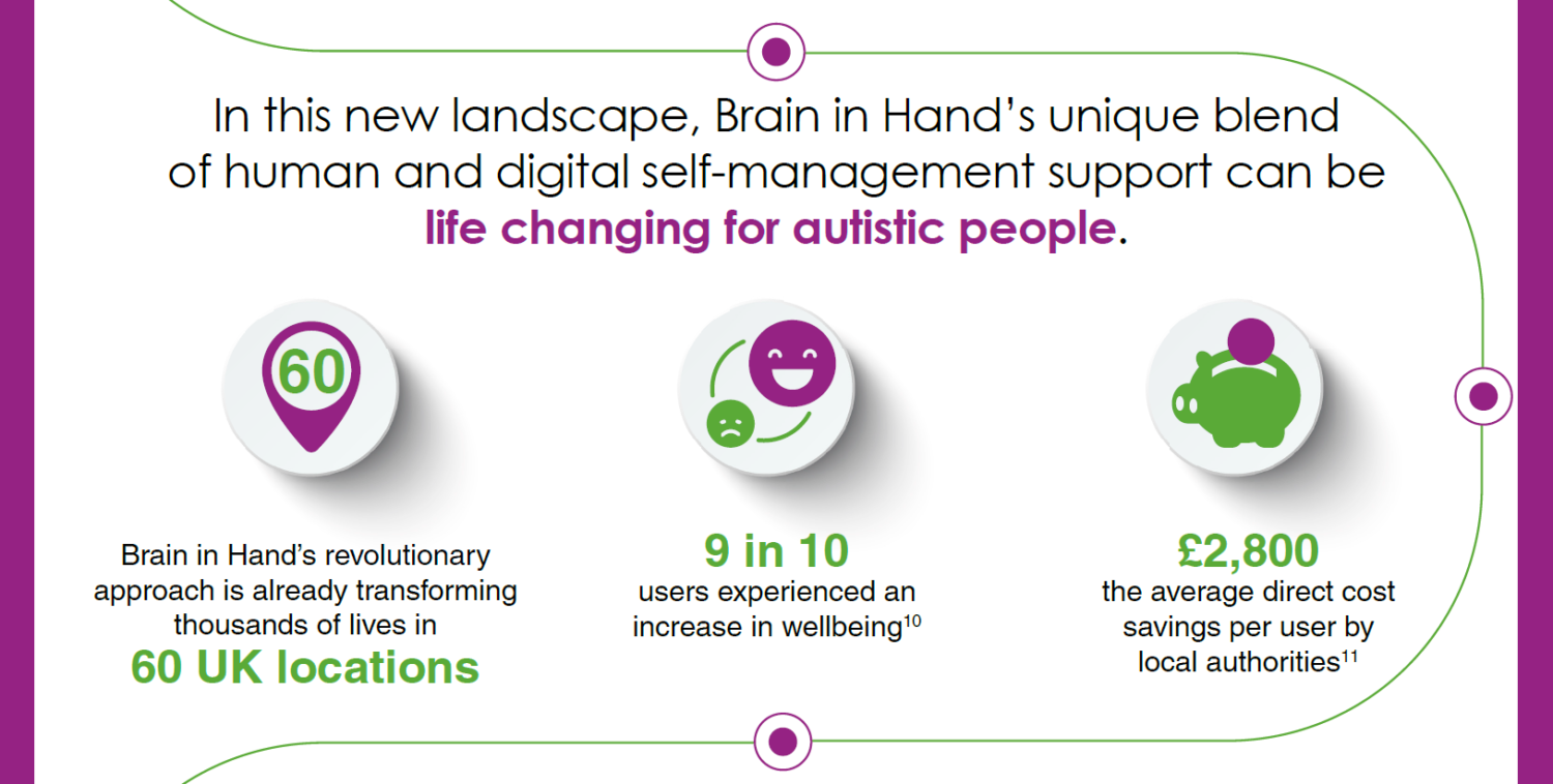 Scale-Up member Brain in Hand to Revolutionise Support Services for Thousands of Autistic People in UK