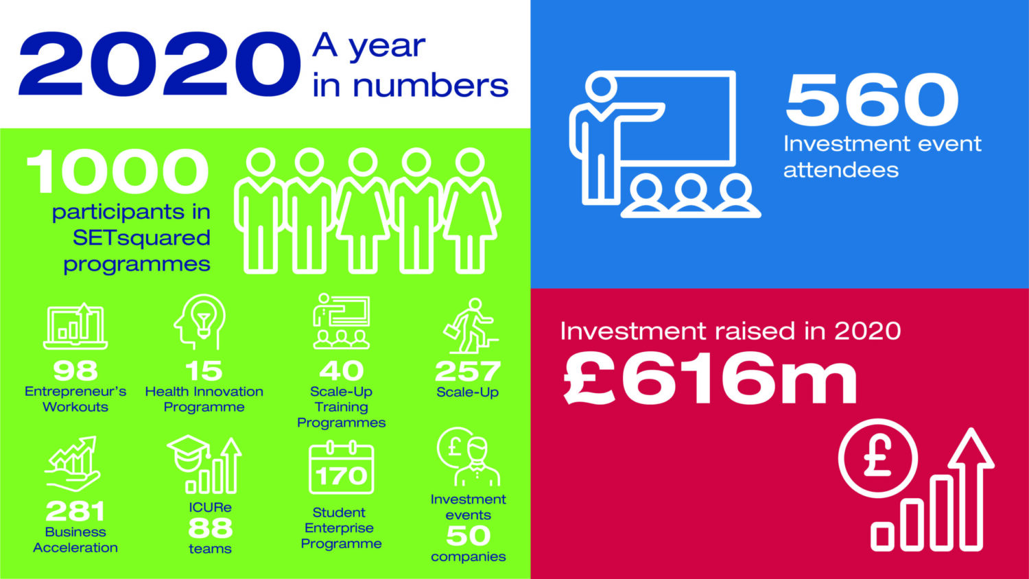 SETsquared member companies raise record £616m investment despite the global pandemic
